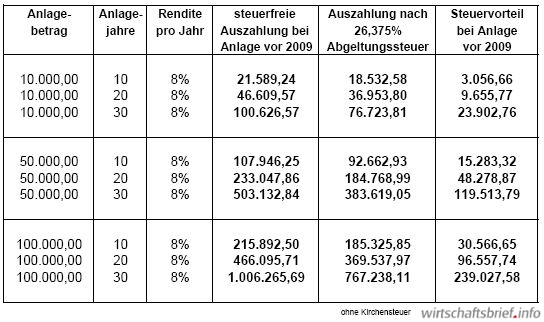 Berechnungsbeispiel Auswirkungen Abgeltungsteuer